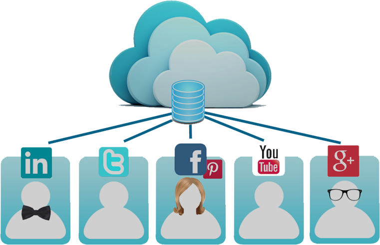 Social Media and the Cloud: What's Next?