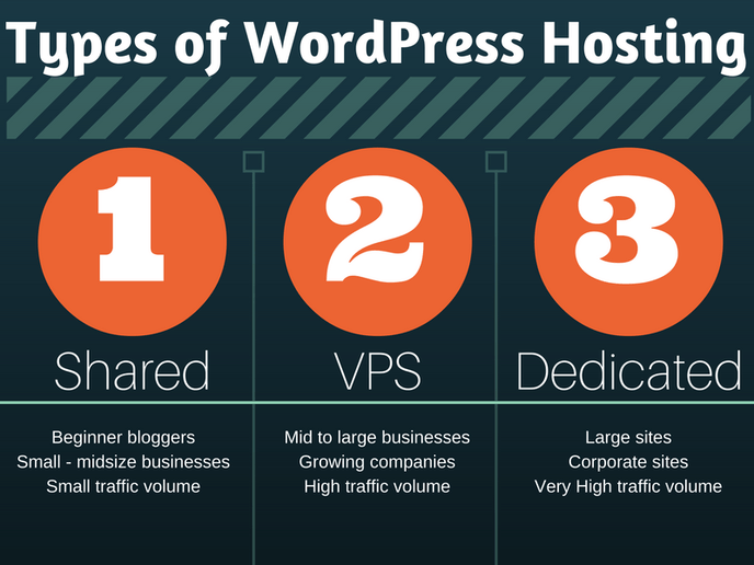 The Different Types Of Hosting For Your WordPress Website